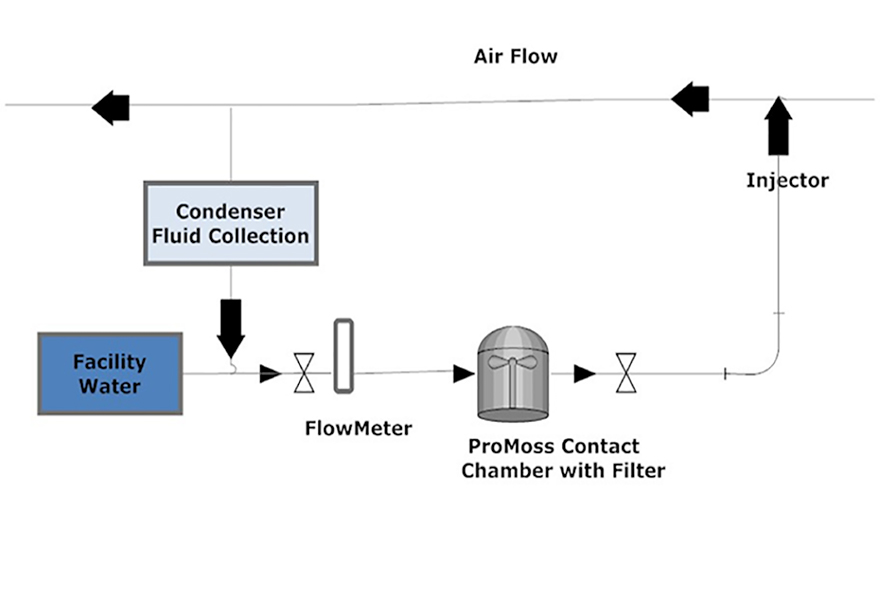 Steam Generator Loop