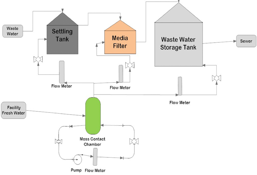 Waste Water Loop System
